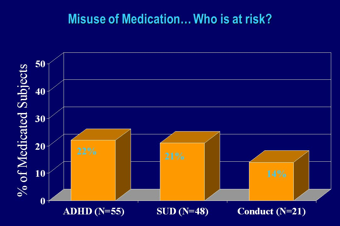 Misuse of Medication… Who is at risk 22% 21% 14%