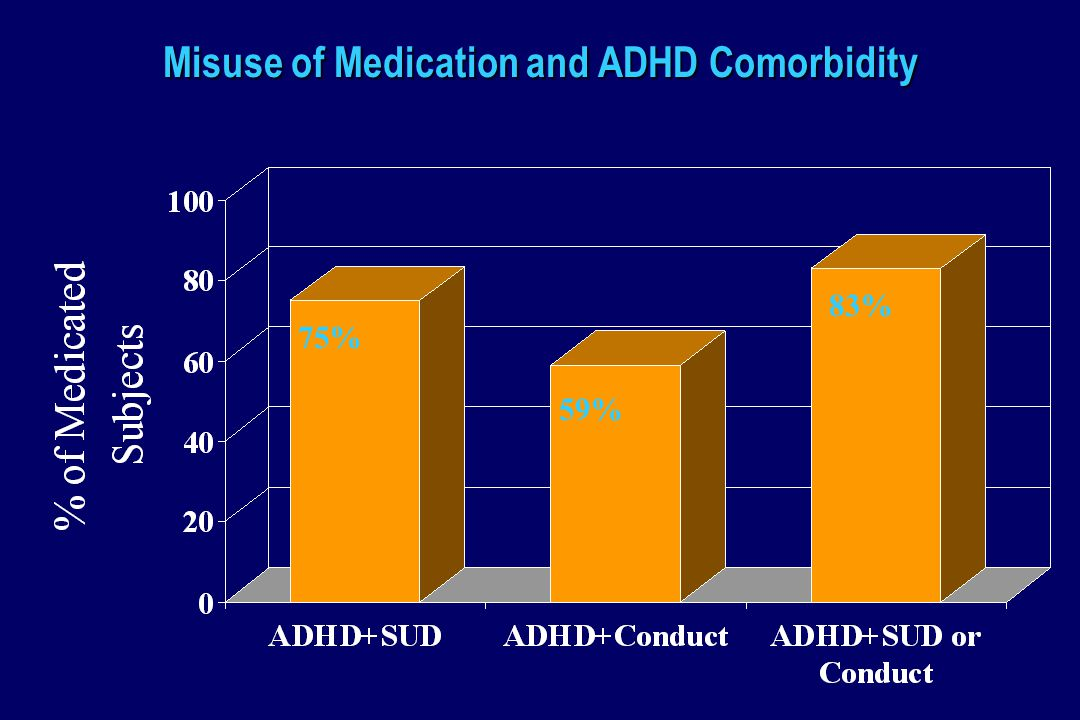 Misuse of Medication and ADHD Comorbidity 75% 59% 83%
