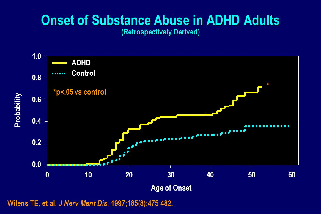 Onset of Substance Abuse in ADHD Adults (Retrospectively Derived) 0102030405060 0.0 0.2 0.4 0.6 0.8 1.0 ADHD Control Age of Onset Probability Wilens TE, et al.