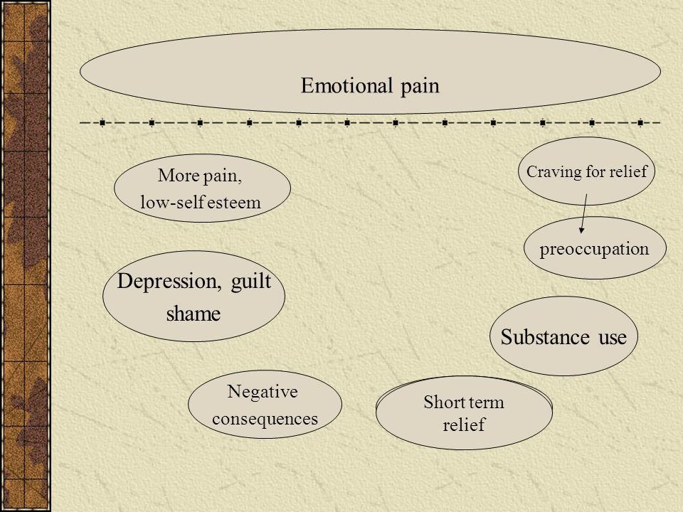 Craving for relief preoccupation Substance use More pain, low-self esteem Negative consequences Depression, guilt shame Short term relief Emotional pain Short term relief