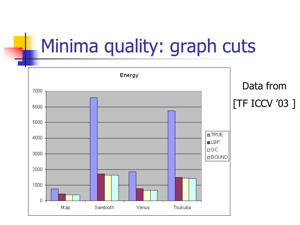 Minima quality: graph cuts Data from [TF ICCV '03 ]