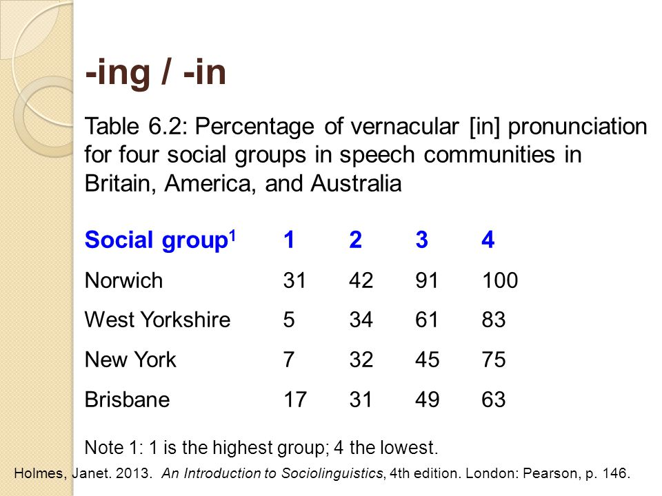 -ing / -in Table 6.2: Percentage of vernacular [in] pronunciation for four social groups in speech communities in Britain, America, and Australia Social group 1 1234 Norwich314291100 West Yorkshire5346183 New York7324575 Brisbane17314963 Note 1: 1 is the highest group; 4 the lowest.