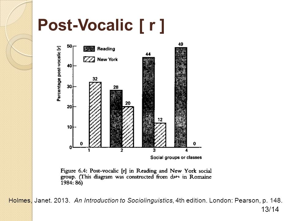 Post-Vocalic [ r ] 13/14 Holmes, Janet. 2013. An Introduction to Sociolinguistics, 4th edition. London: Pearson, p. 148.