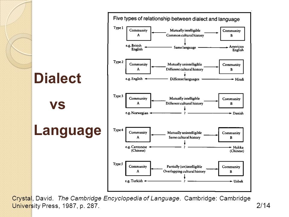 Crystal, David. The Cambridge Encyclopedia of Language. Cambridge: Cambridge University Press, 1987, p. 287. 2/14 Dialect vs Language
