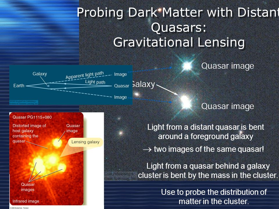Probing Dark Matter with Distant Quasars: Gravitational Lensing Light from a quasar behind a galaxy cluster is bent by the mass in the cluster.
