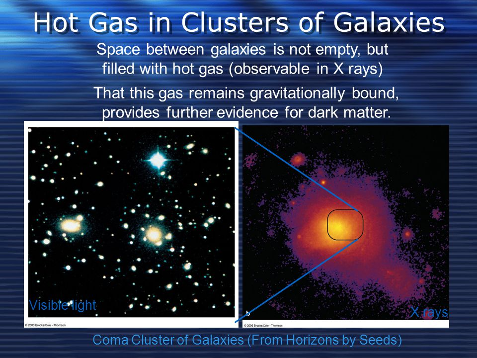 Hot Gas in Clusters of Galaxies Coma Cluster of Galaxies (From Horizons by Seeds) Visible light X rays Space between galaxies is not empty, but filled with hot gas (observable in X rays) That this gas remains gravitationally bound, provides further evidence for dark matter.
