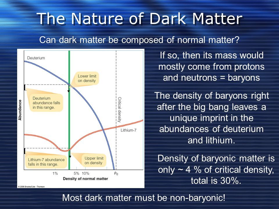 The Nature of Dark Matter Can dark matter be composed of normal matter.