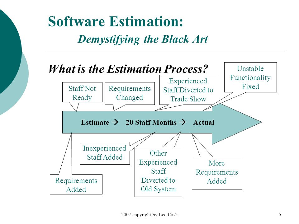 2007 copyright by Lee Cash5 Software Estimation: Demystifying the Black Art What is the Estimation Process.