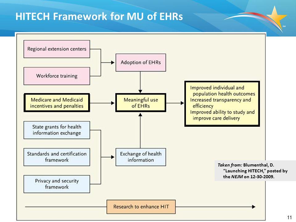 11 HITECH Framework for MU of EHRs Taken from: Blumenthal, D.