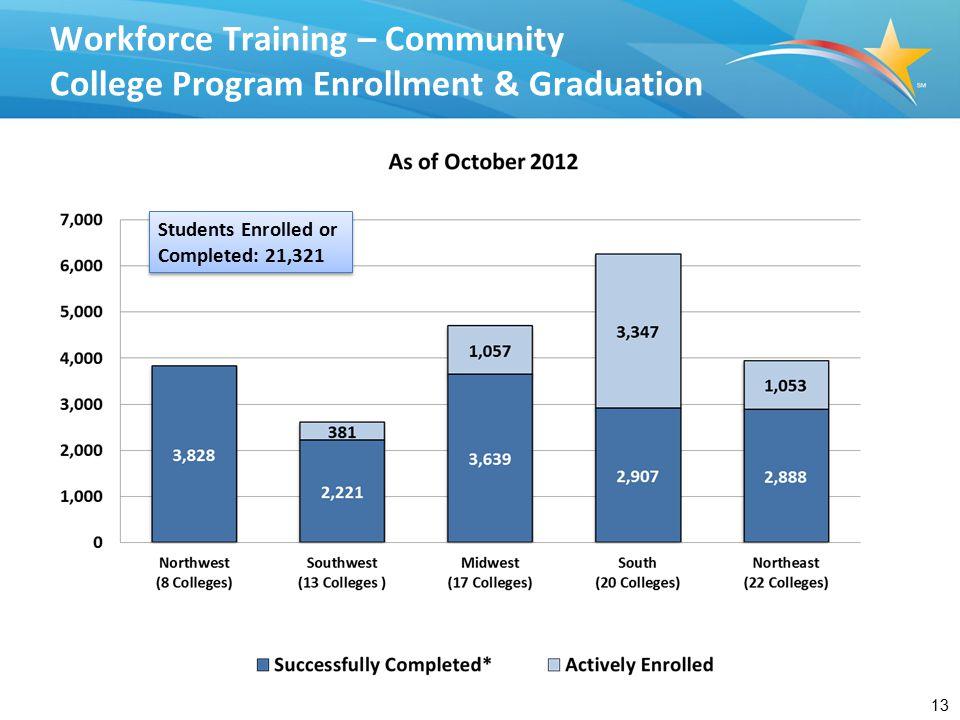 13 Workforce Training – Community College Program Enrollment & Graduation Students Enrolled or Completed: 21,321