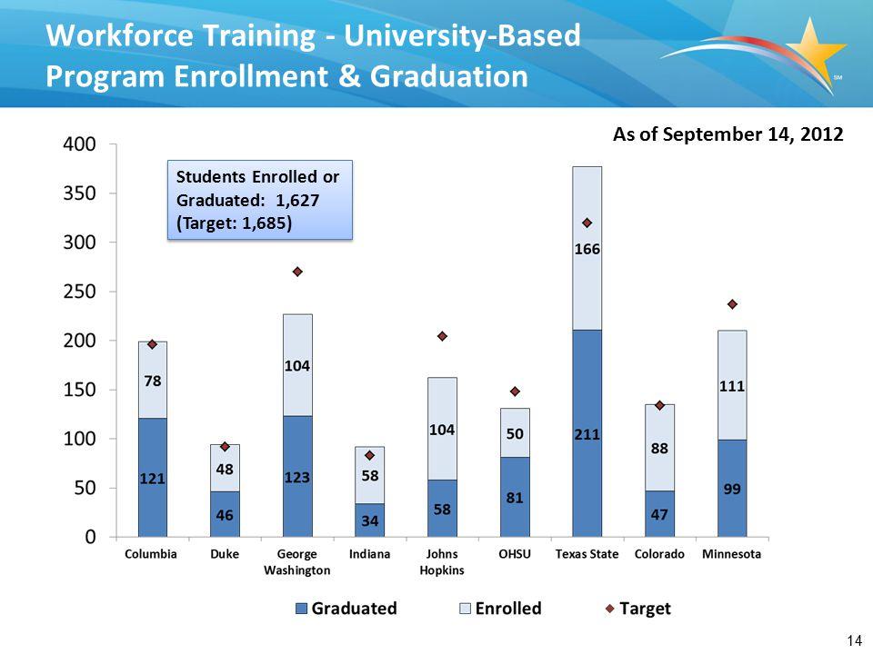 14 As of September 14, 2012 Workforce Training - University-Based Program Enrollment & Graduation Students Enrolled or Graduated: 1,627 (Target: 1,685) Students Enrolled or Graduated: 1,627 (Target: 1,685)