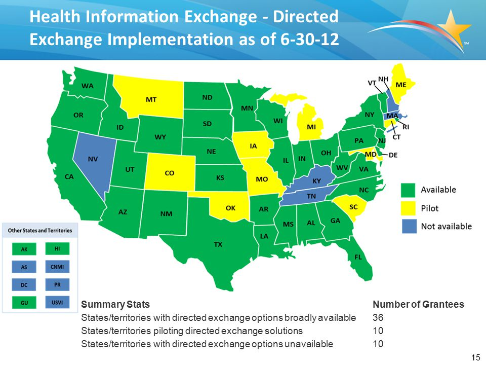 15 Health Information Exchange - Directed Exchange Implementation as of 6-30-12 Summary StatsNumber of Grantees States/territories with directed exchange options broadly available36 States/territories piloting directed exchange solutions10 States/territories with directed exchange options unavailable10