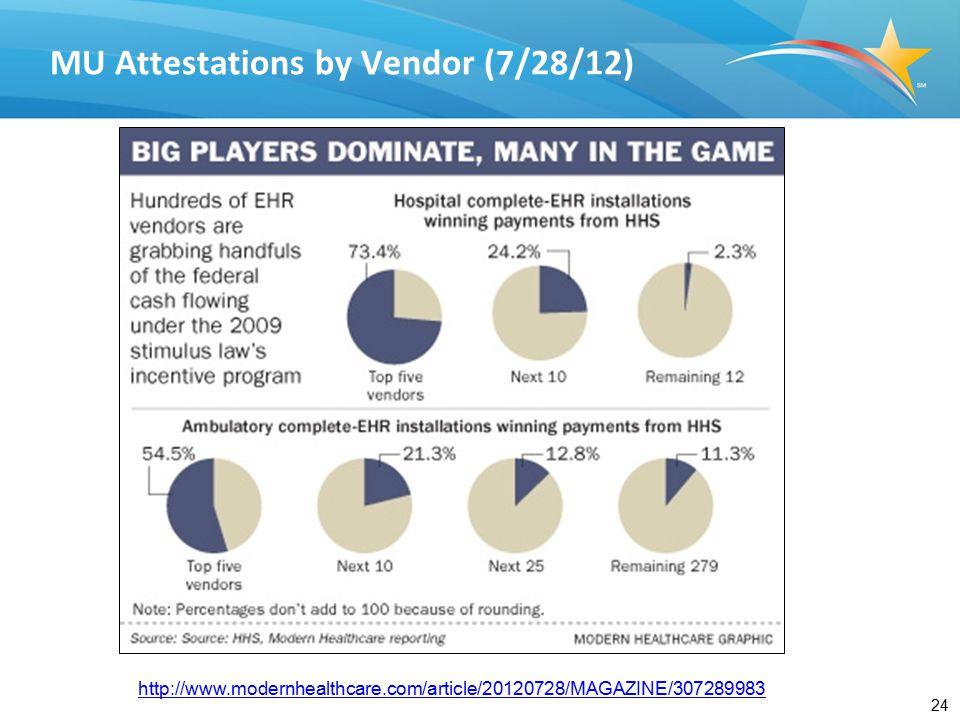 24 MU Attestations by Vendor (7/28/12) http://www.modernhealthcare.com/article/20120728/MAGAZINE/307289983