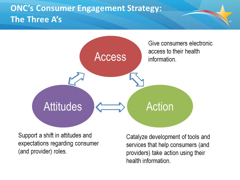 ONC's Consumer Engagement Strategy: The Three A's Catalyze development of tools and services that help consumers (and providers) take action using their health information.
