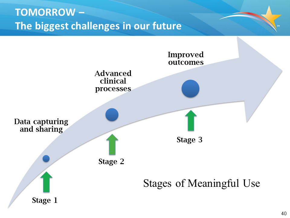 40 Stages of Meaningful Use Stage 1 Stage 2 Stage 3 TOMORROW – The biggest challenges in our future