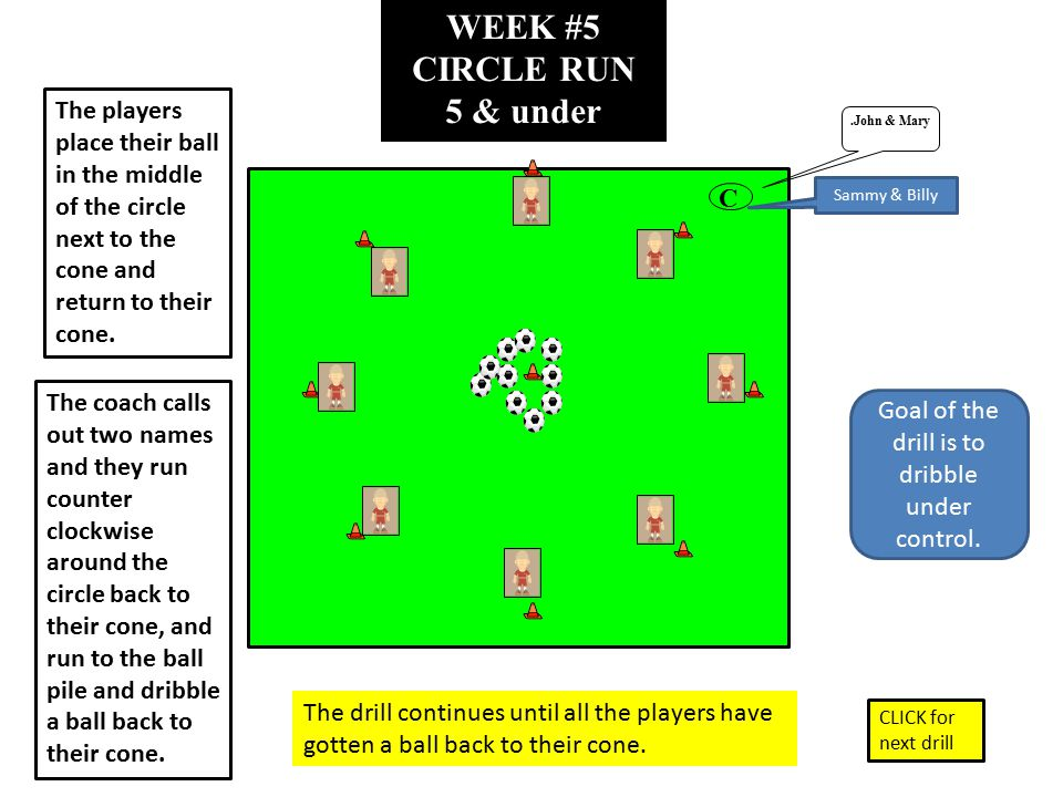 WEEK #5 CIRCLE RUN 5 & under.John & Mary C The players place their ball in the middle of the circle next to the cone and return to their cone. The coa