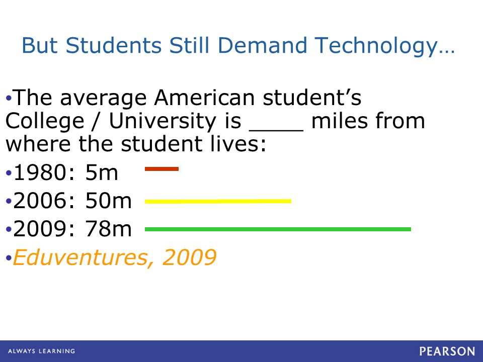 But Students Still Demand Technology… The average American student's College / University is ____ miles from where the student lives: 1980: 5m 2006: 5