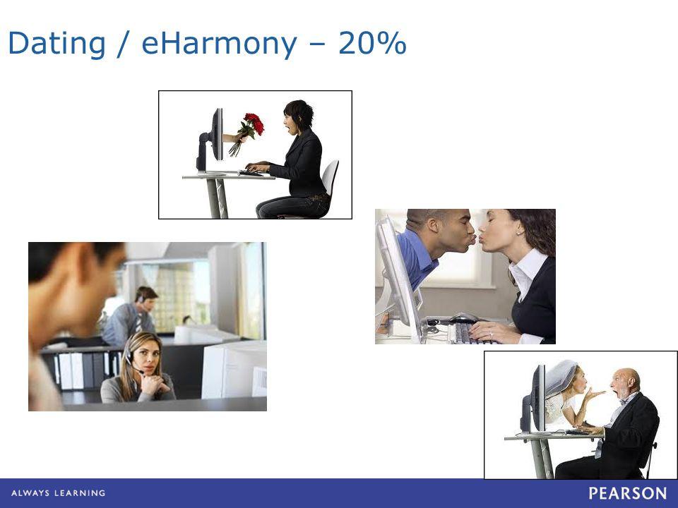 Dating / eHarmony – 20%