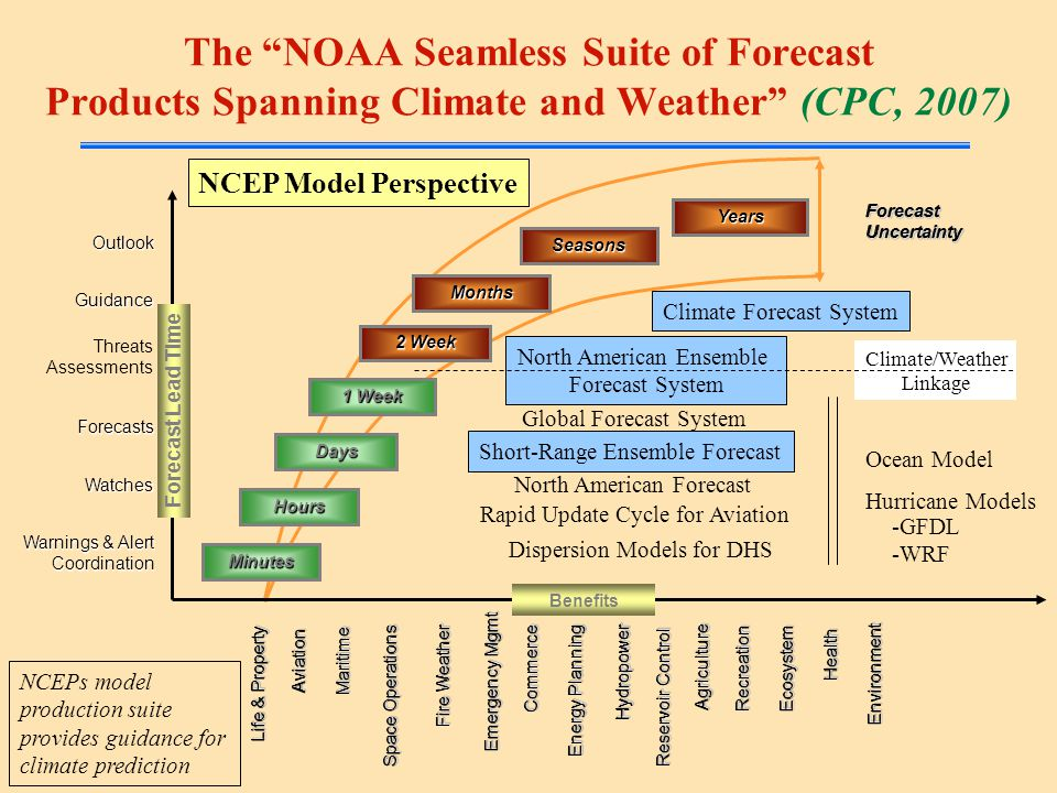 Climate/Weather Linkage ForecastUncertaintyForecastUncertainty Minutes Hours Days 1 Week 2 Week Months Seasons Years The NOAA Seamless Suite of Forecast Products Spanning Climate and Weather (CPC, 2007) North American Ensemble Forecast System Climate Forecast System Forecast Lead Time Warnings & Alert Coordination Watches Forecasts Threats Assessments Guidance Outlook Benefits Short-Range Ensemble Forecast Ocean Model Hurricane Models Global Forecast System North American Forecast Rapid Update Cycle for Aviation Dispersion Models for DHS -GFDL -WRF NCEP Model Perspective MaritimeMaritime Life & Property Space Operations RecreationRecreation EcosystemEcosystem EnvironmentEnvironment Emergency Mgmt AgricultureAgriculture Reservoir Control Energy Planning CommerceCommerce HydropowerHydropower Fire Weather HealthHealth AviationAviation NCEPs model production suite provides guidance for climate prediction