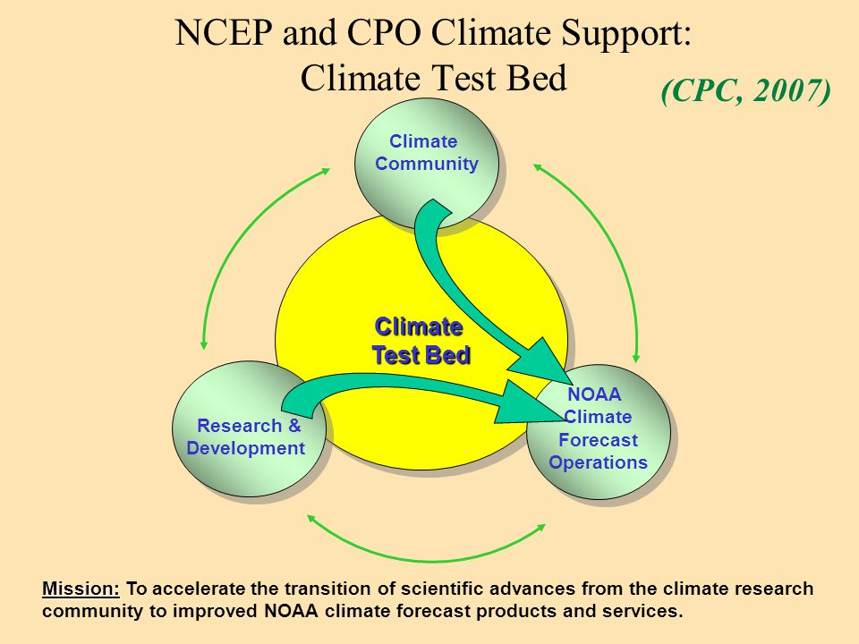 Climate Test Bed NCEP and CPO Climate Support: Climate Test Bed Climate Community Climate Community Research & Development Research & Development NOAA Climate Forecast Operations NOAA Climate Forecast Operations Mission: Mission: To accelerate the transition of scientific advances from the climate research community to improved NOAA climate forecast products and services.