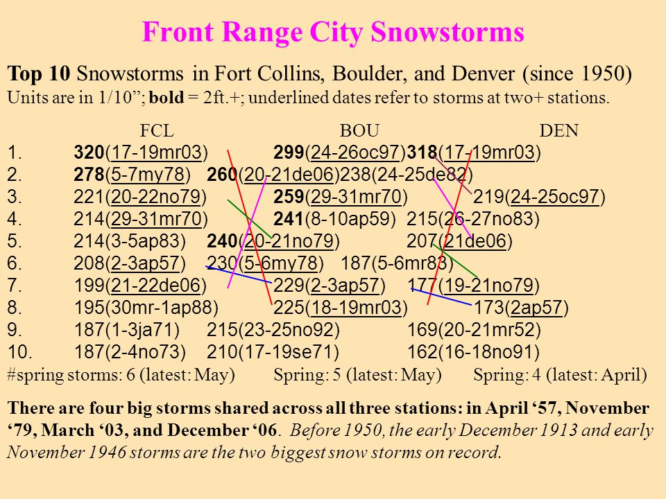 Front Range City Snowstorms Top 10 Snowstorms in Fort Collins, Boulder, and Denver (since 1950) Units are in 1/10 ; bold = 2ft.+; underlined dates refer to storms at two+ stations.