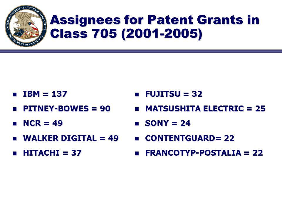 Assignees for Patent Grants in Class 705 (2001-2005) n IBM = 137 n PITNEY-BOWES = 90 n NCR = 49 n WALKER DIGITAL = 49 n HITACHI = 37 n FUJITSU = 32 n MATSUSHITA ELECTRIC = 25 n SONY = 24 n CONTENTGUARD= 22 n FRANCOTYP-POSTALIA = 22