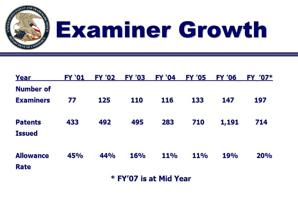 Examiner Growth Year FY '01 FY '02 FY '03 FY '04 FY '05 FY '06_ FY_'07* Number of Examiners 77 125 110 116 133 147 197 Patents 433 492 495 283 710 1,191 714 Issued Allowance 45% 44% 16% 11% 11% 19% 20% Rate * FY'07 is at Mid Year * FY'07 is at Mid Year