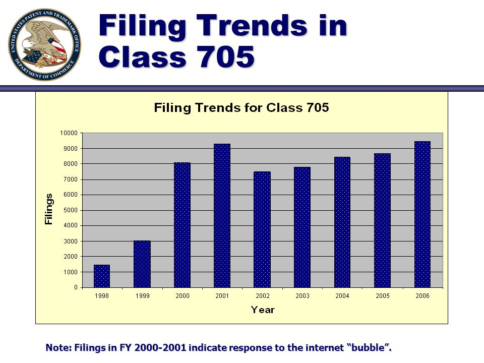 """Filing Trends in Class 705 Note: Filings in FY 2000-2001 indicate response to the internet """"bubble""""."""