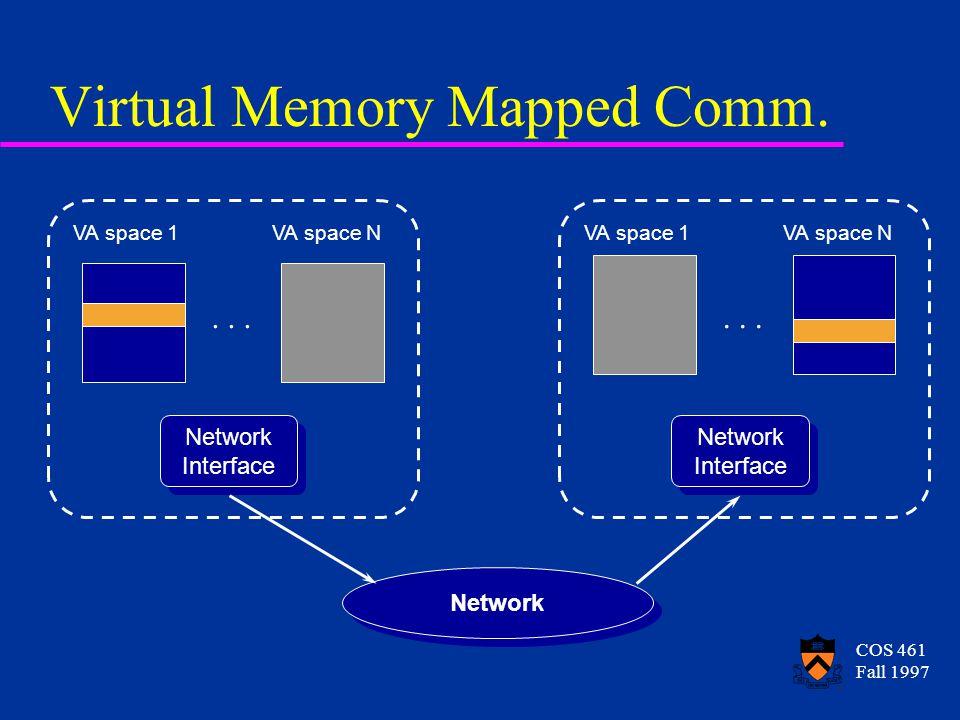 COS 461 Fall 1997 Virtual Memory Mapped Comm. VA space 1VA space N...