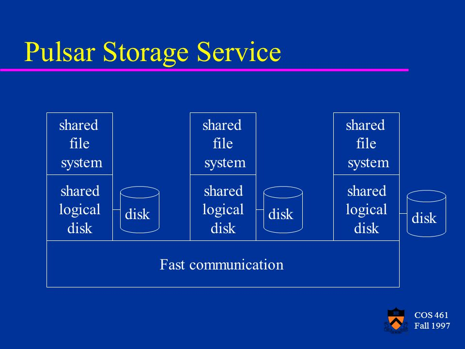 COS 461 Fall 1997 Pulsar Storage Service Fast communication shared logical disk shared logical disk shared logical disk shared file system shared file system shared file system disk