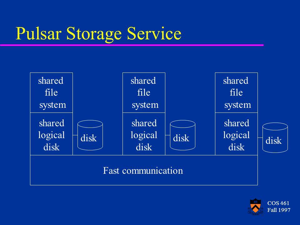 COS 461 Fall 1997 Pulsar Storage Service Fast communication shared logical disk shared logical disk shared logical disk shared file system shared file