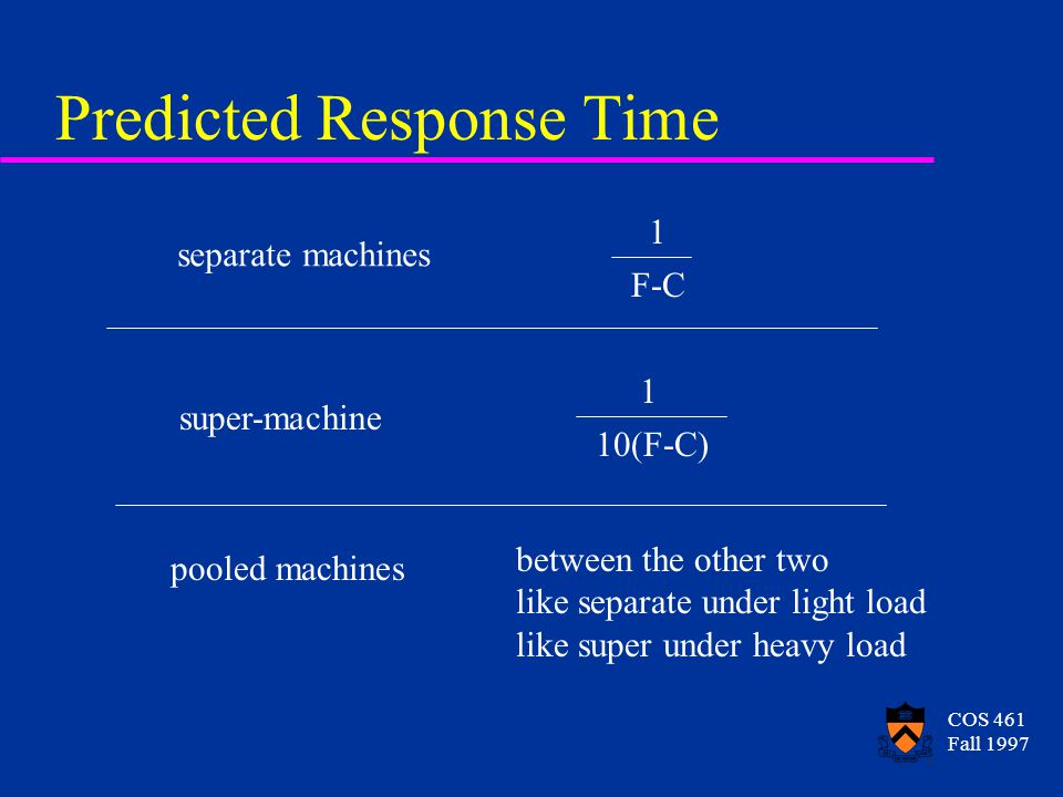 COS 461 Fall 1997 Predicted Response Time separate machines super-machine pooled machines 1 F-C 1 10(F-C) between the other two like separate under light load like super under heavy load