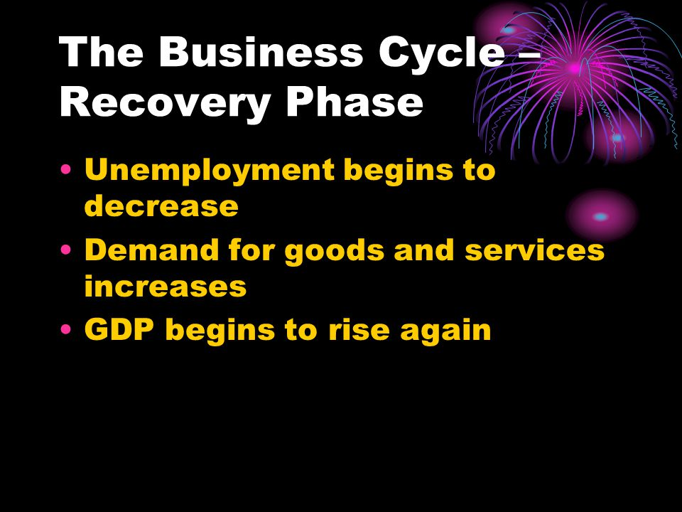 The Business Cycle – Recovery Phase Unemployment begins to decrease Demand for goods and services increases GDP begins to rise again