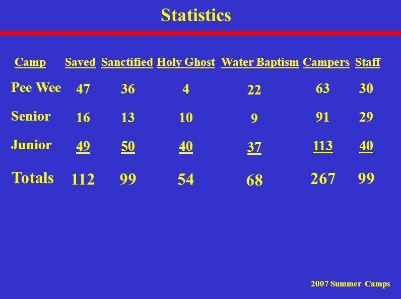 Statistics 2007 Summer Camps Camp Pee Wee Senior Junior Totals 47 16 49 112 36 13 50 99 4 10 40 54 22 9 37 68 63 91 113 267 30 29 40 99 SanctifiedHoly GhostWater BaptismCampersStaffSaved