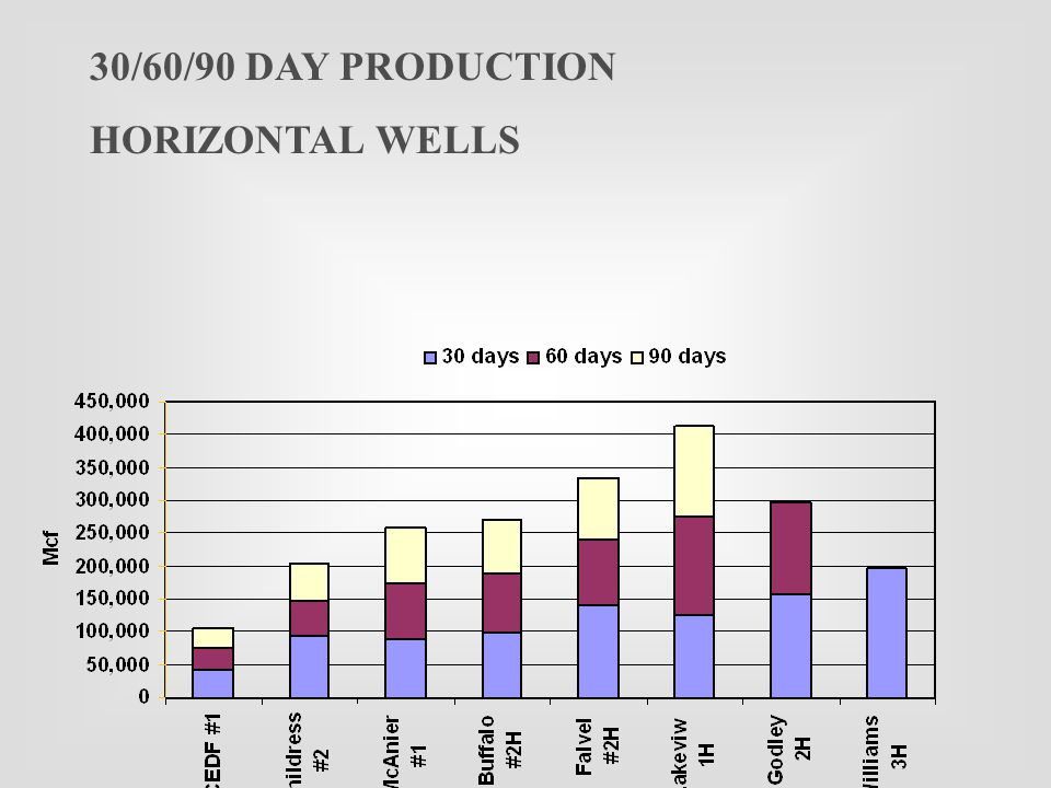 30/60/90 DAY PRODUCTION HORIZONTAL WELLS