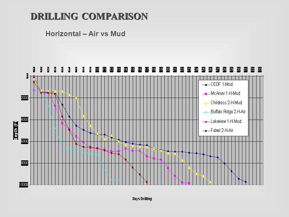 DRILLING COMPARISON Horizontal – Air vs Mud