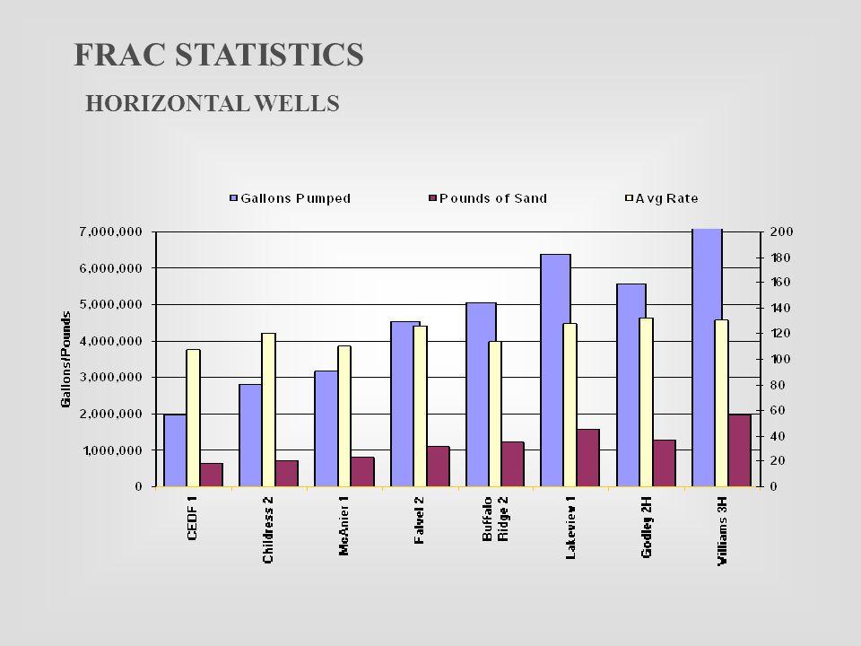 FRAC STATISTICS HORIZONTAL WELLS