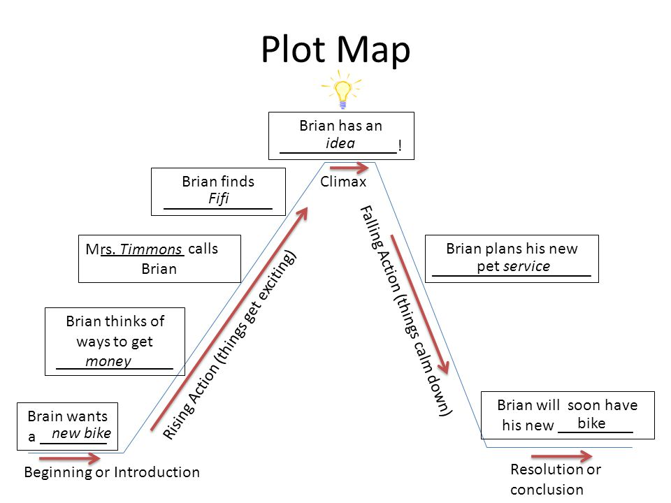 Plot Map Beginning or Introduction Rising Action (things get exciting) Climax Falling Action (things calm down) Resolution or conclusion Brain wants a