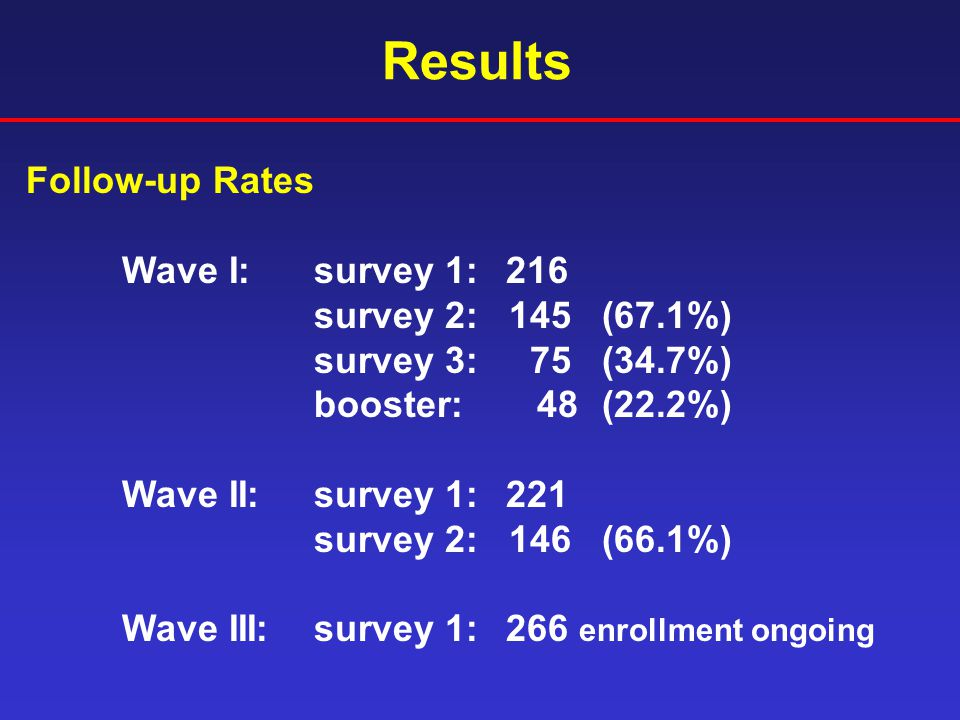 Results Follow-up Rates Wave I: survey 1:216 survey 2: 145(67.1%) survey 3: 75(34.7%) booster: 48(22.2%) Wave II:survey 1:221 survey 2: 146(66.1%) Wave III:survey 1:266 enrollment ongoing