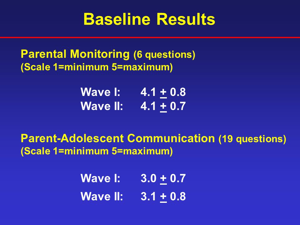 Baseline Results Parental Monitoring (6 questions) (Scale 1=minimum 5=maximum) Wave I: 4.1 + 0.8 Wave II:4.1 + 0.7 Parent-Adolescent Communication (19 questions) (Scale 1=minimum 5=maximum) Wave I: 3.0 + 0.7 Wave II:3.1 + 0.8