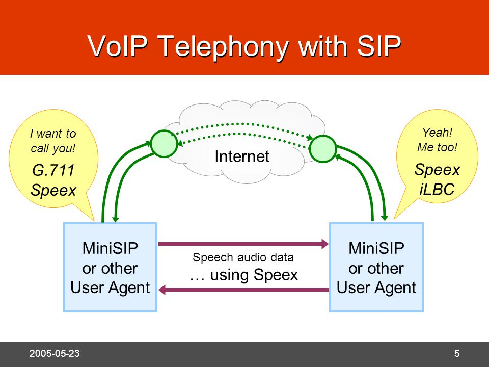N 2005-05-235 VoIP Telephony with SIP MiniSIP or other User Agent Internet I want to call you.