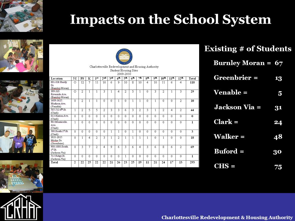 Charlottesville Redevelopment & Housing Authority Impacts on the School System Existing # of Students Burnley Moran = 67 Greenbrier = 13 Venable = 5 J