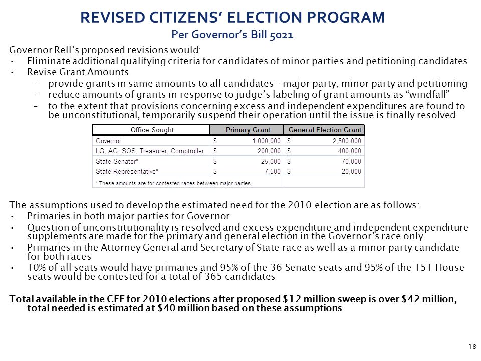 18 REVISED CITIZENS' ELECTION PROGRAM Per Governor's Bill 5021 Governor Rell's proposed revisions would: Eliminate additional qualifying criteria for candidates of minor parties and petitioning candidates Revise Grant Amounts –provide grants in same amounts to all candidates – major party, minor party and petitioning –reduce amounts of grants in response to judge's labeling of grant amounts as windfall –to the extent that provisions concerning excess and independent expenditures are found to be unconstitutional, temporarily suspend their operation until the issue is finally resolved The assumptions used to develop the estimated need for the 2010 election are as follows: Primaries in both major parties for Governor Question of unconstitutionality is resolved and excess expenditure and independent expenditure supplements are made for the primary and general election in the Governor's race only Primaries in the Attorney General and Secretary of State race as well as a minor party candidate for both races 10% of all seats would have primaries and 95% of the 36 Senate seats and 95% of the 151 House seats would be contested for a total of 365 candidates Total available in the CEF for 2010 elections after proposed $12 million sweep is over $42 million, total needed is estimated at $40 million based on these assumptions