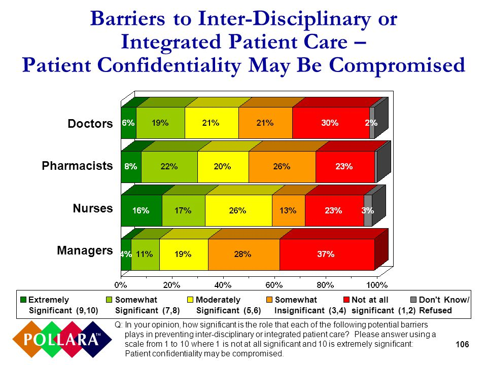 106 Barriers to Inter-Disciplinary or Integrated Patient Care – Patient Confidentiality May Be Compromised Q:In your opinion, how significant is the role that each of the following potential barriers plays in preventing inter-disciplinary or integrated patient care.