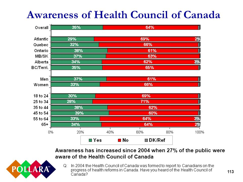 113 Awareness of Health Council of Canada Q:In 2004 the Health Council of Canada was formed to report to Canadians on the progress of health reforms in Canada.