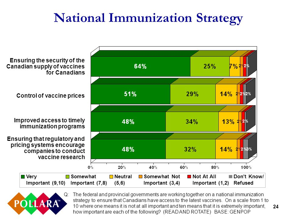 24 National Immunization Strategy Q: The federal and provincial governments are working together on a national immunization strategy to ensure that Canadians have access to the latest vaccines.