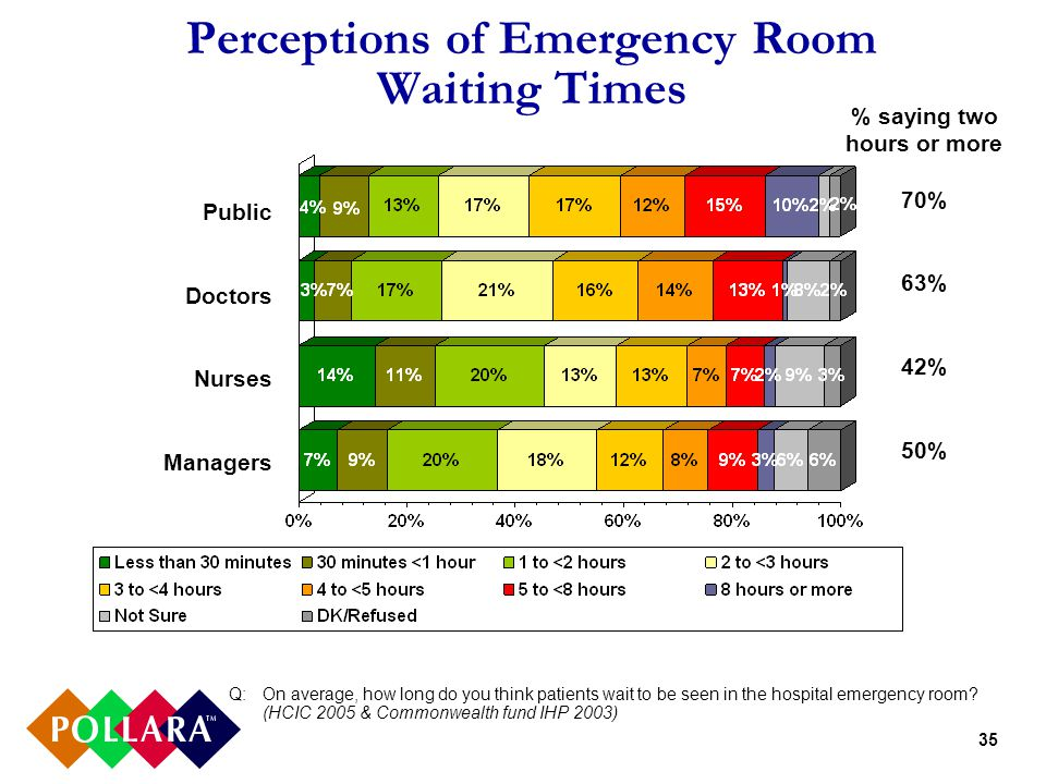 35 Perceptions of Emergency Room Waiting Times Q:On average, how long do you think patients wait to be seen in the hospital emergency room.