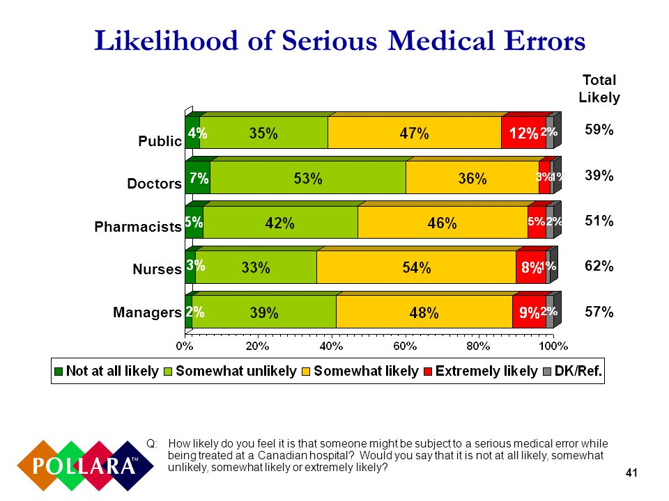 41 Likelihood of Serious Medical Errors Q:How likely do you feel it is that someone might be subject to a serious medical error while being treated at a Canadian hospital.