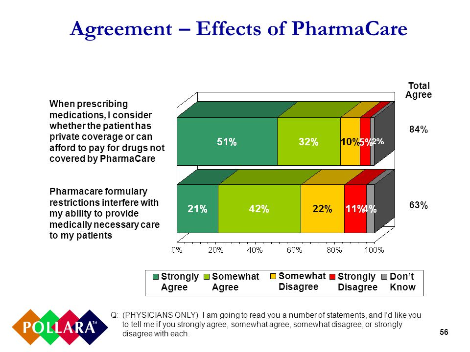 56 Agreement – Effects of PharmaCare Q: (PHYSICIANS ONLY) I am going to read you a number of statements, and I'd like you to tell me if you strongly agree, somewhat agree, somewhat disagree, or strongly disagree with each.