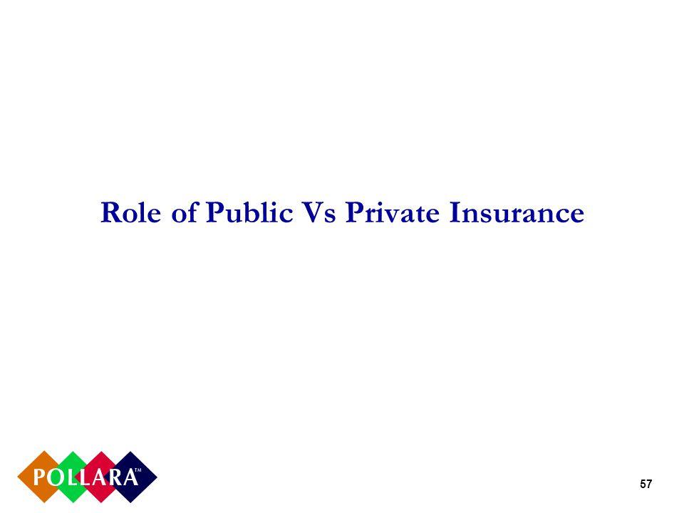 57 Role of Public Vs Private Insurance